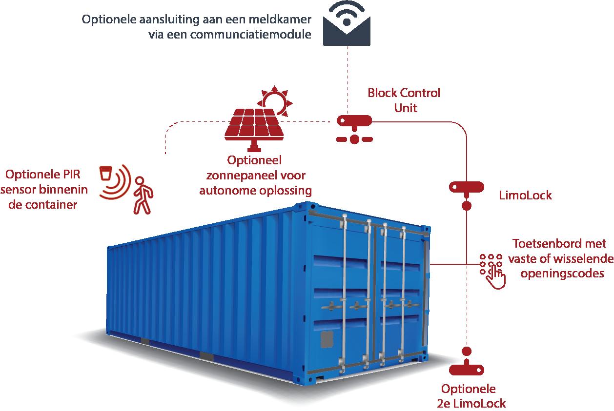 ARC Container beveiligingsoplossing